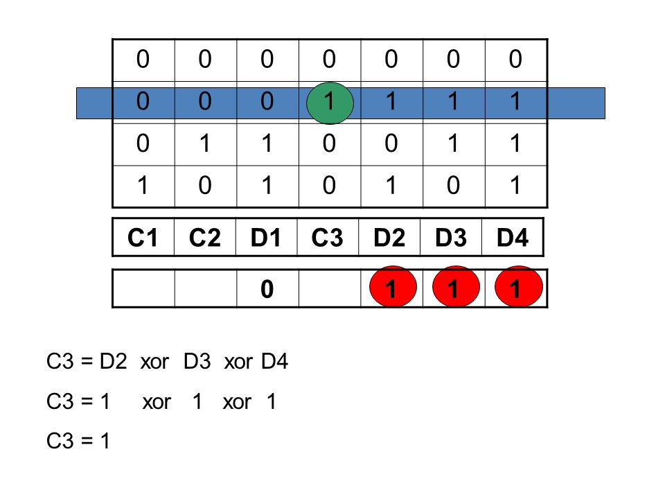 1 C1 C2 D1 C3 D2 D3 D4 1 C3 = D2 xor D3 xor D4 C3 = 1 xor 1 xor 1