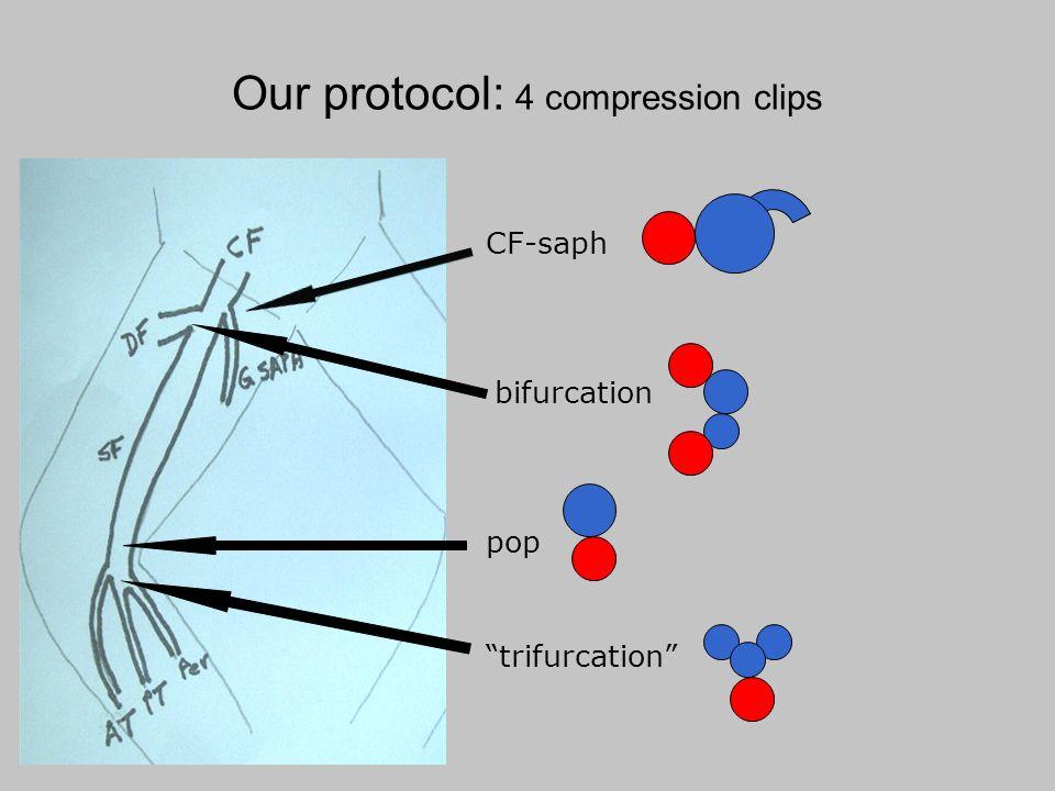 Our protocol: 4 compression clips