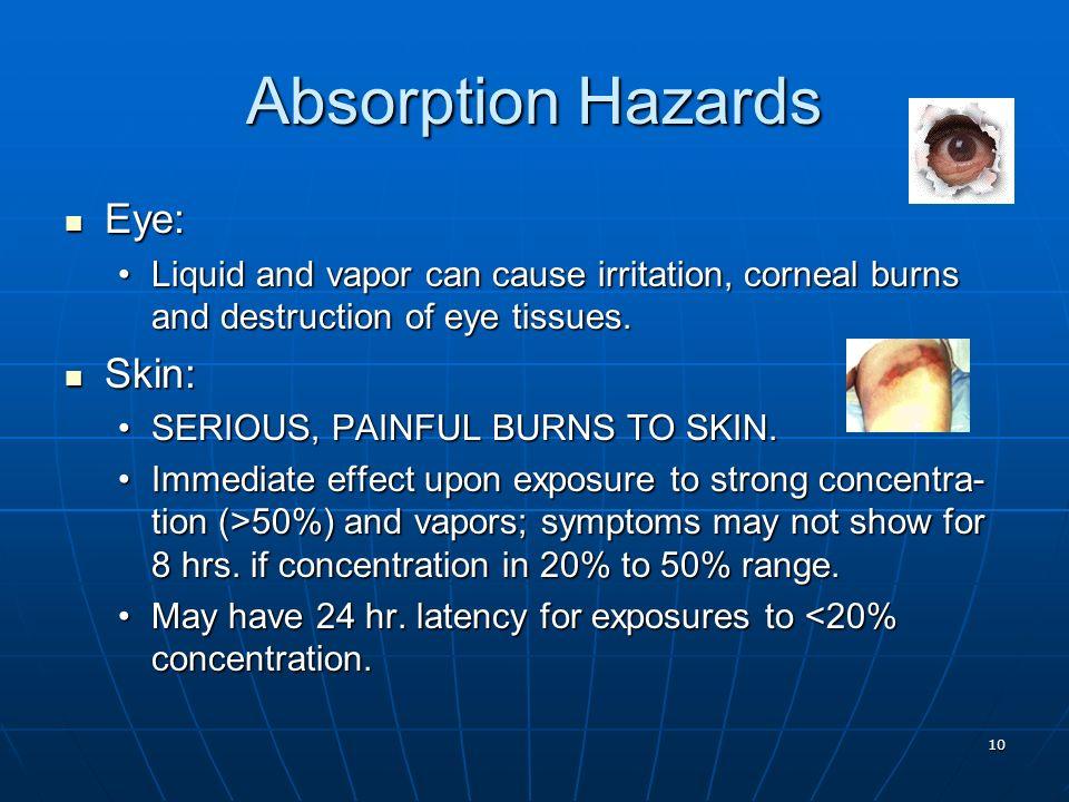 Absorption Hazards Eye: Skin: