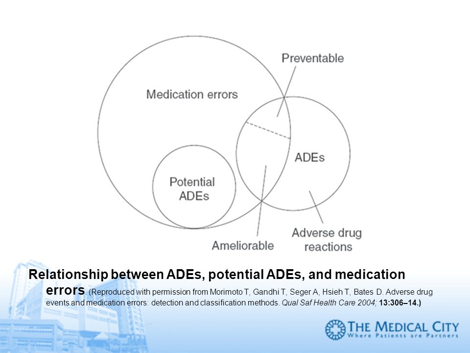 Relationship between ADEs, potential ADEs, and medication errors