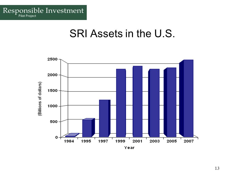 SRI Assets in the U.S.