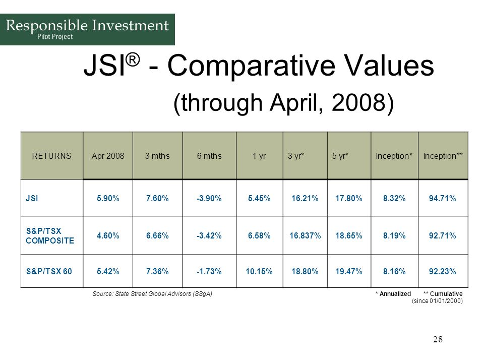 JSI® - Comparative Values (through April, 2008)
