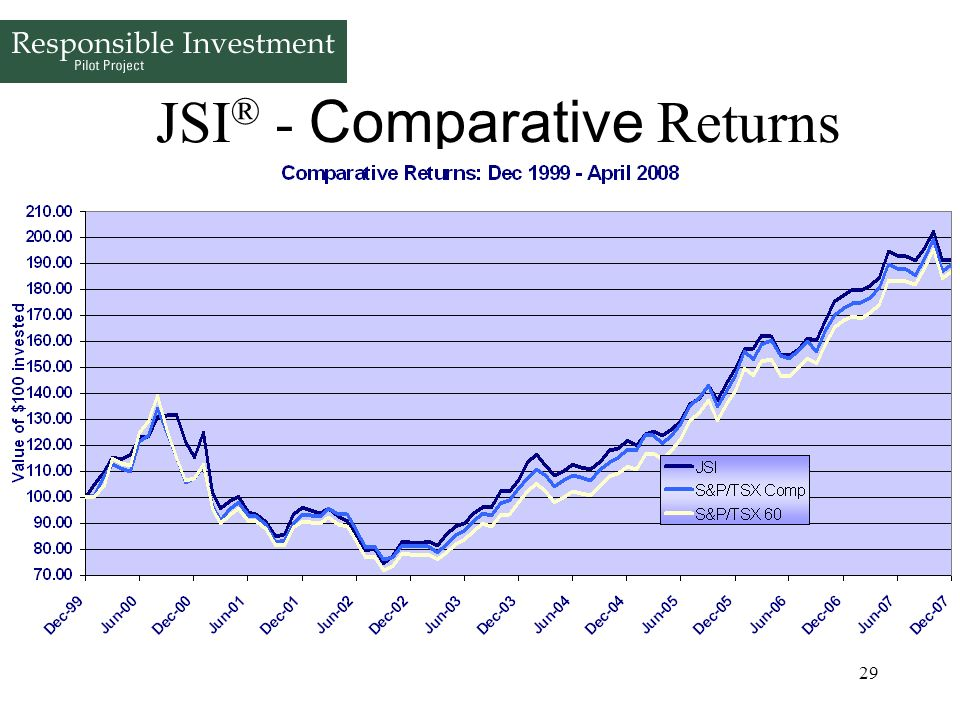 JSI® - Comparative Returns (through April 30, 2008)