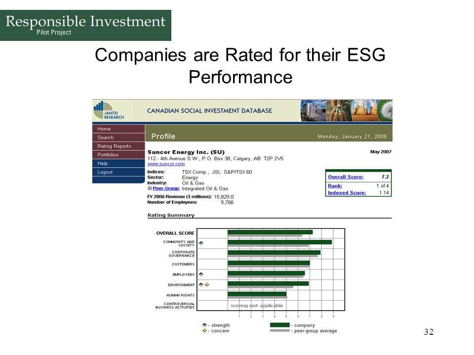 Companies are Rated for their ESG Performance