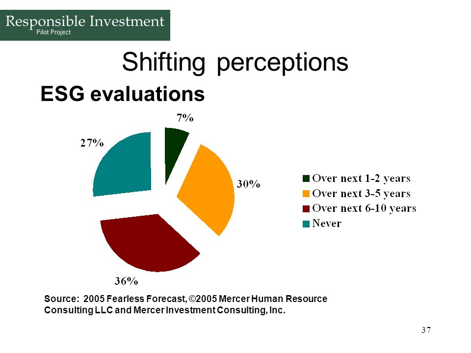 Shifting perceptions ESG evaluations