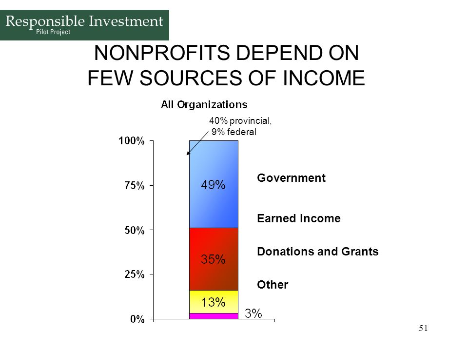 NONPROFITS DEPEND ON FEW SOURCES OF INCOME