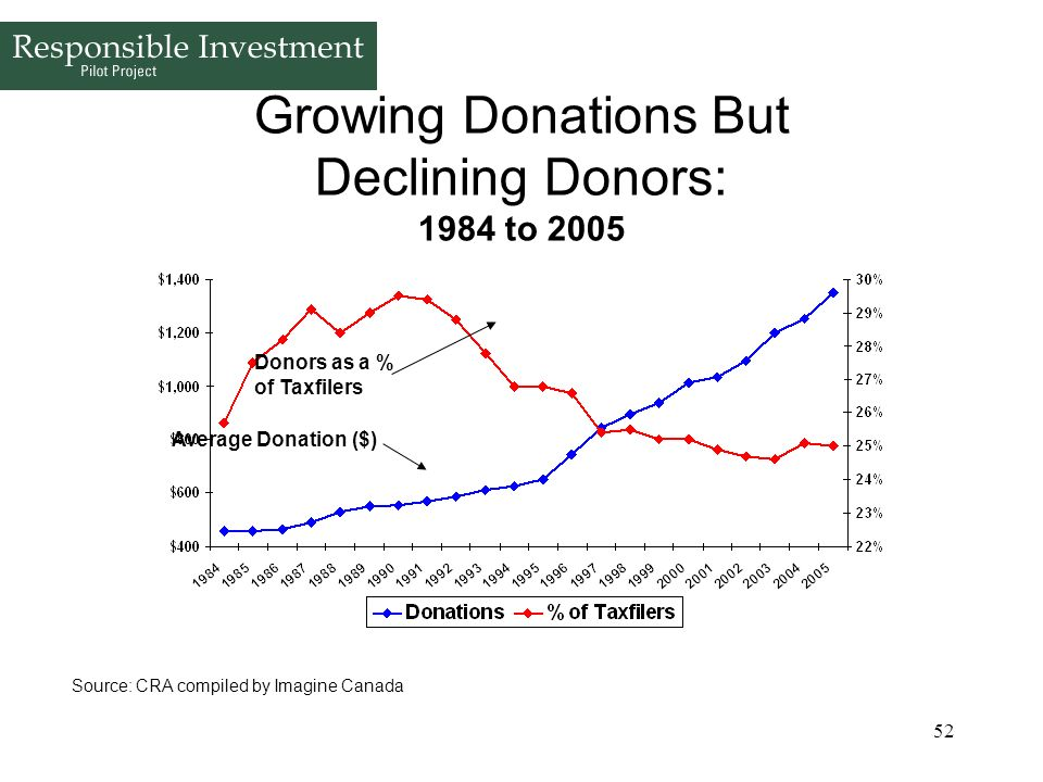 Growing Donations But Declining Donors: 1984 to 2005