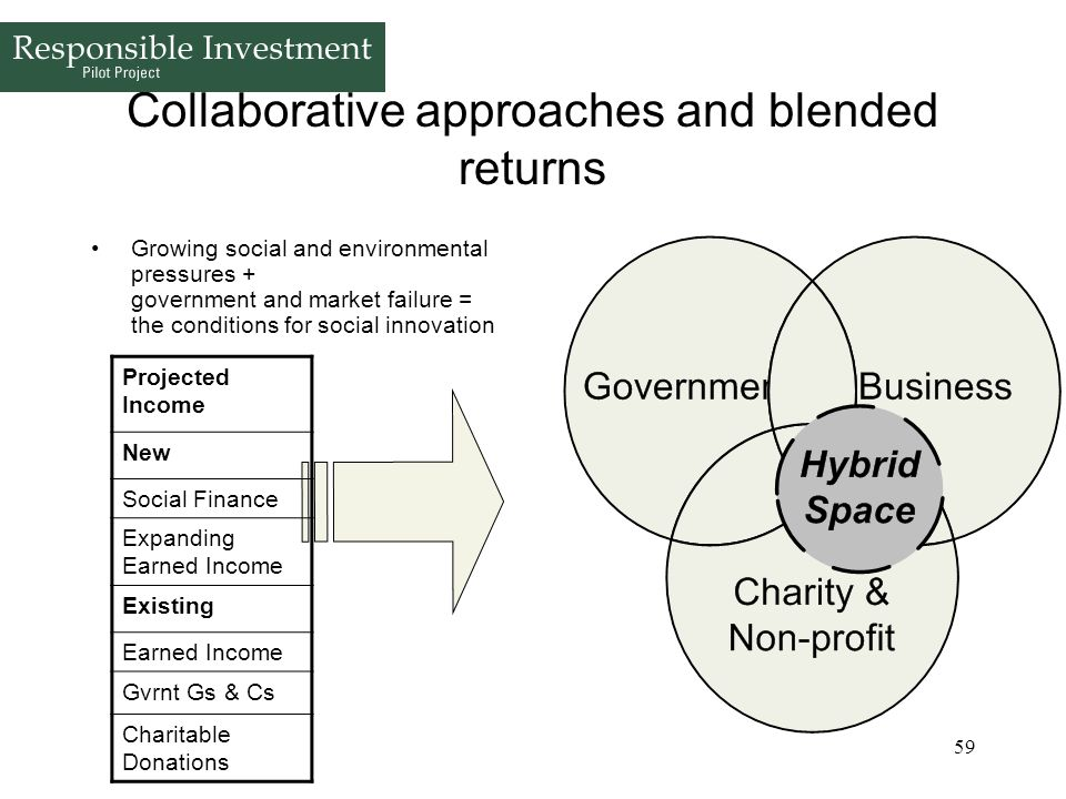 Collaborative approaches and blended returns