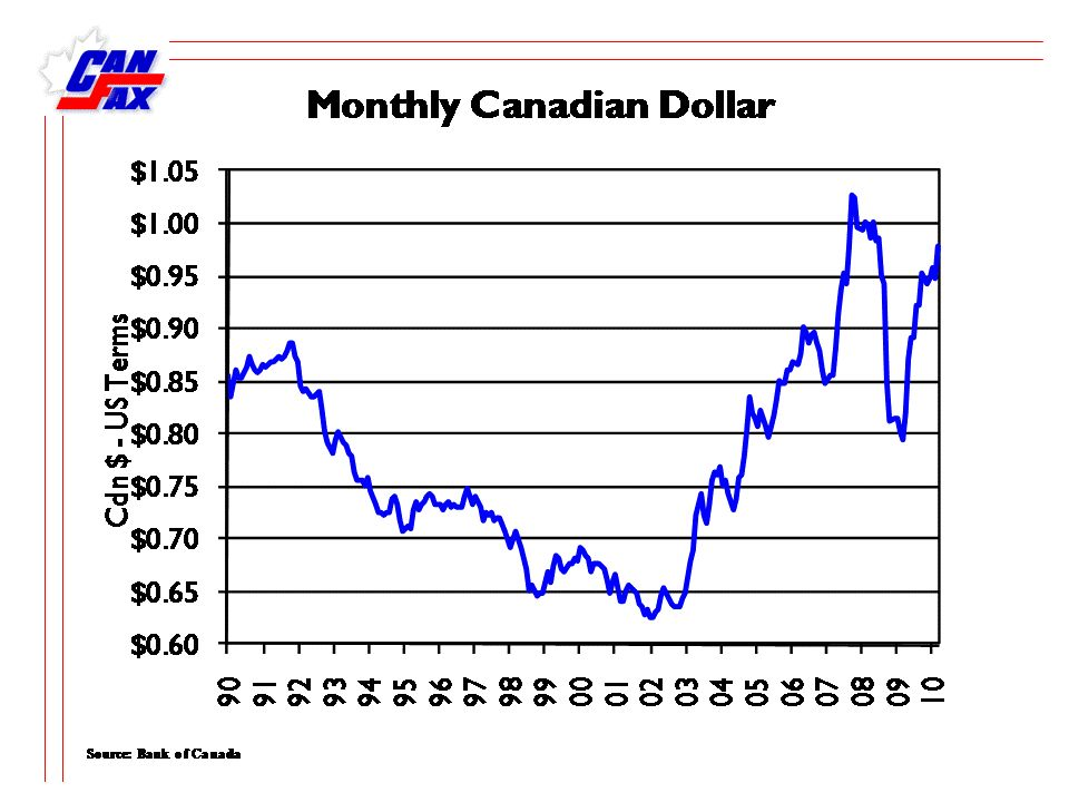 Canada – US Currency Exchange