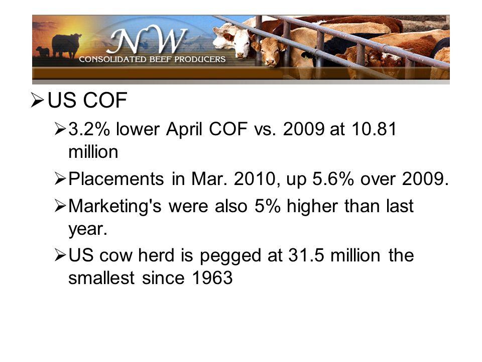 US COF 3.2% lower April COF vs. 2009 at 10.81 million