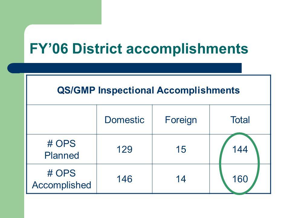 FY'06 District accomplishments
