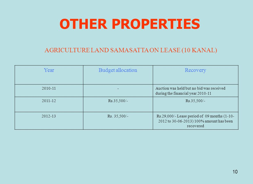 OTHER PROPERTIES AGRICULTURE LAND SAMASATTA ON LEASE (10 KANAL) Year