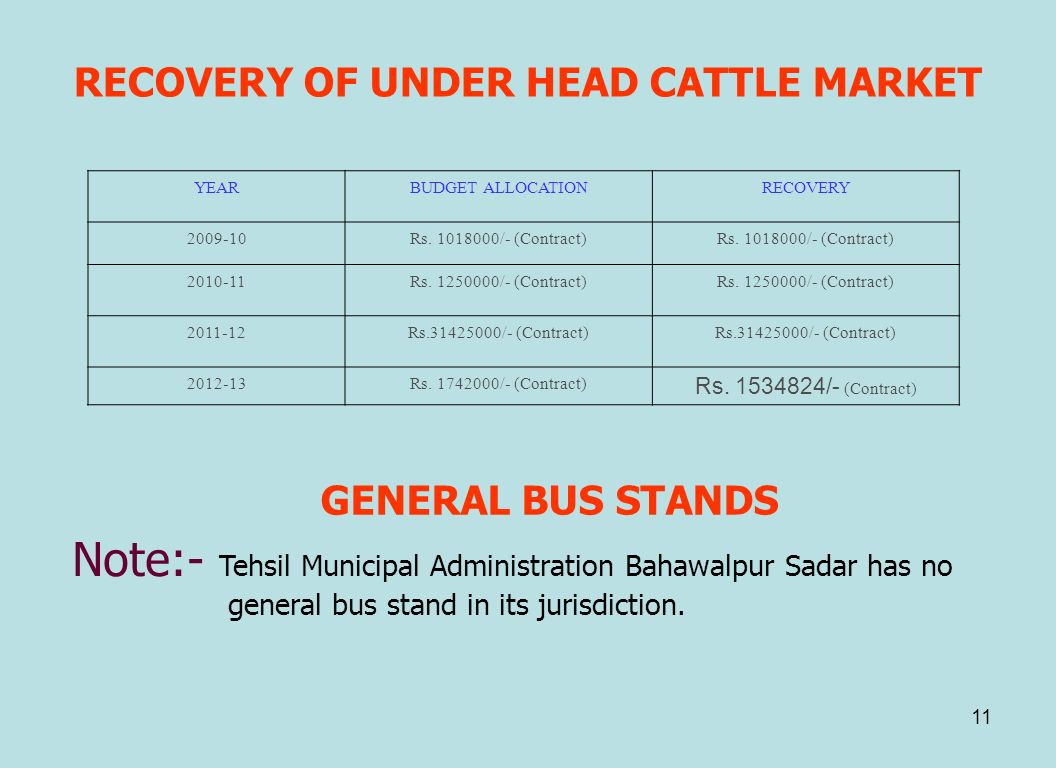 RECOVERY OF UNDER HEAD CATTLE MARKET
