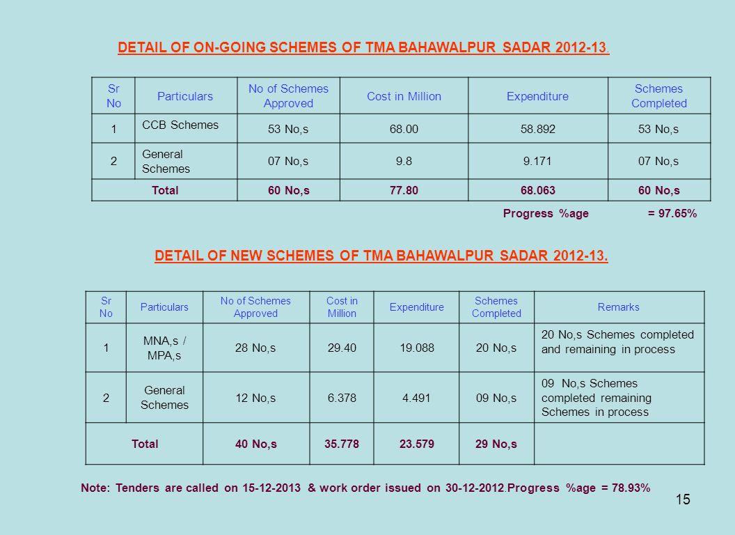 DETAIL OF ON-GOING SCHEMES OF TMA BAHAWALPUR SADAR 2012-13.