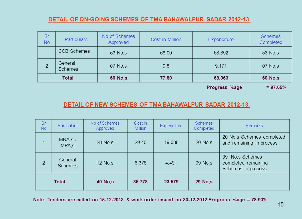 DETAIL OF ON-GOING SCHEMES OF TMA BAHAWALPUR SADAR