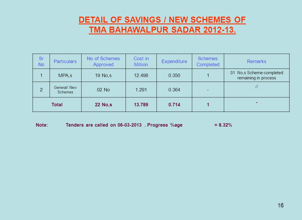 DETAIL OF SAVINGS / NEW SCHEMES OF