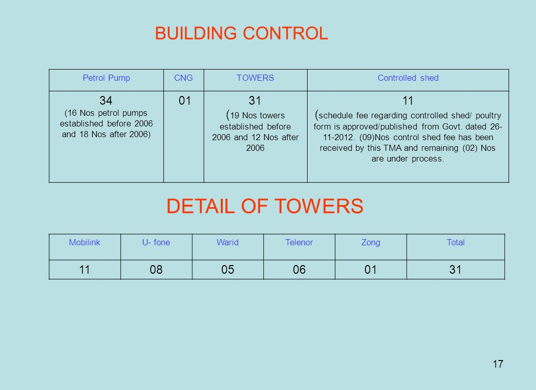 DETAIL OF TOWERS BUILDING CONTROL 34 01 31