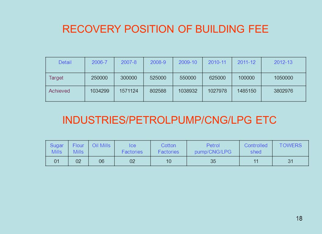 RECOVERY POSITION OF BUILDING FEE