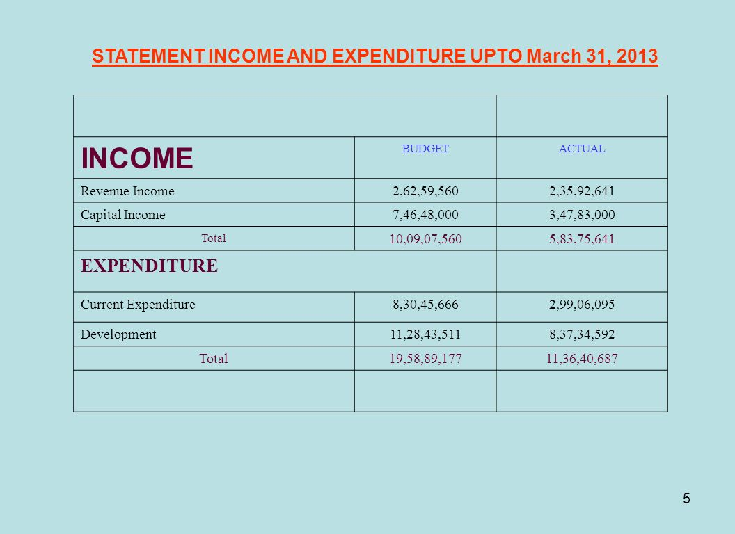 STATEMENT INCOME AND EXPENDITURE UPTO March 31, 2013