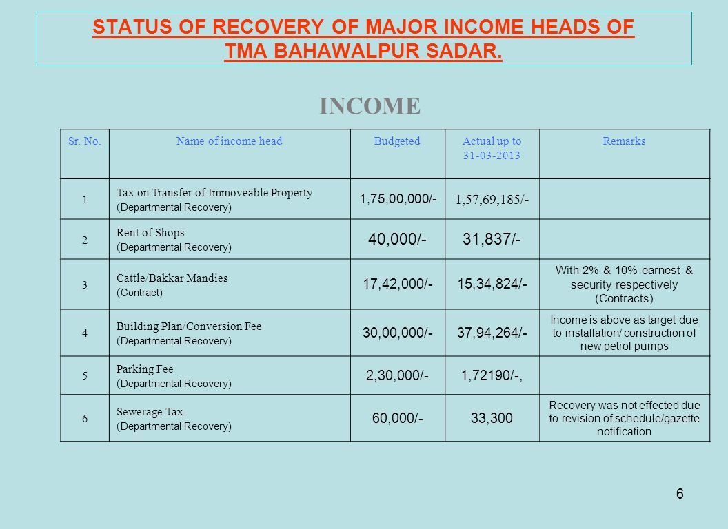 STATUS OF RECOVERY OF MAJOR INCOME HEADS OF TMA BAHAWALPUR SADAR.
