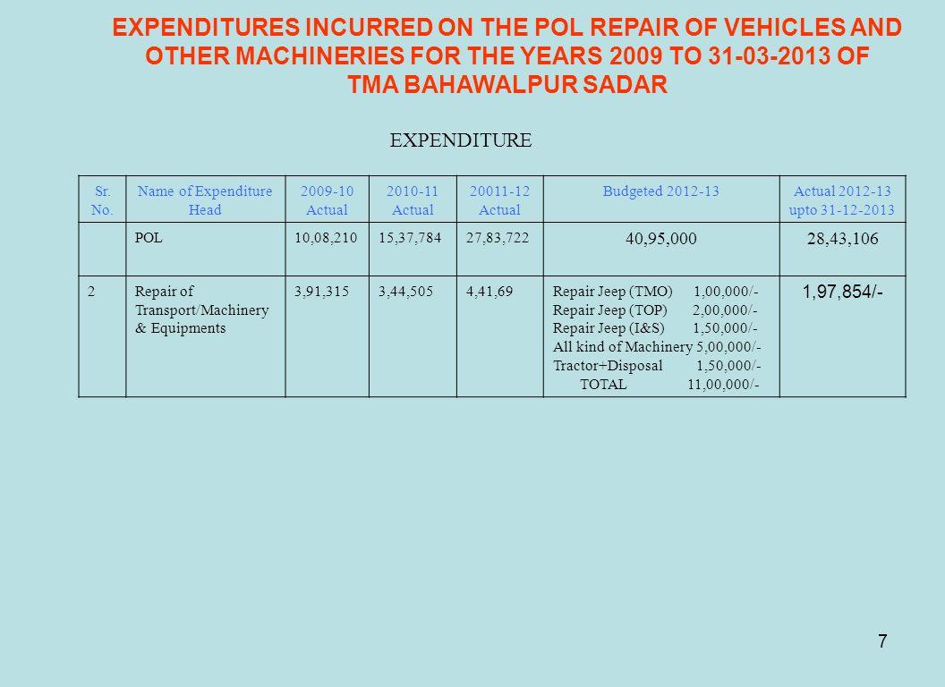 Name of Expenditure Head