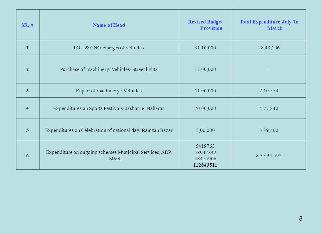 Revised Budget Provision Total Expenditure July To March