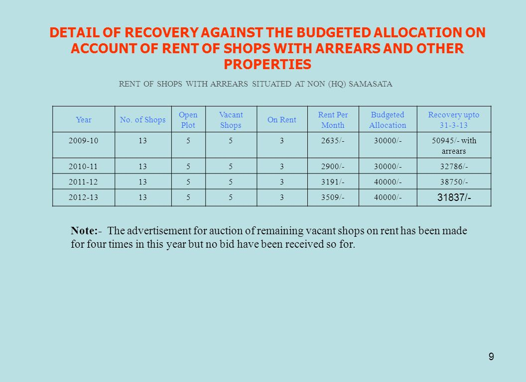 DETAIL OF RECOVERY AGAINST THE BUDGETED ALLOCATION ON ACCOUNT OF RENT OF SHOPS WITH ARREARS AND OTHER PROPERTIES