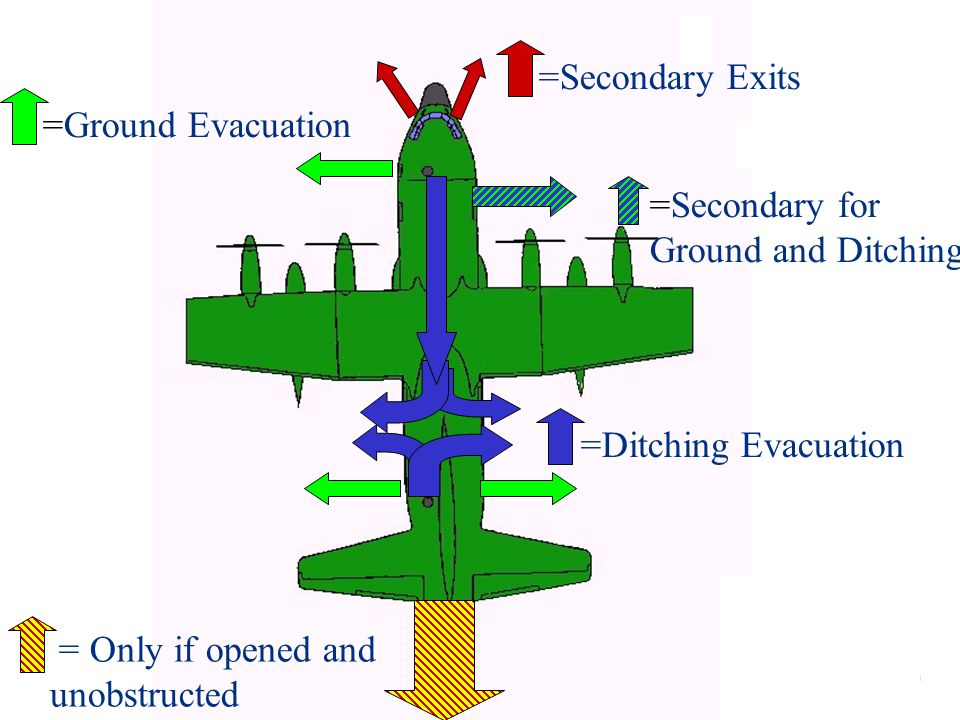 =Secondary Exits =Ground Evacuation. =Ditching Evacuation.