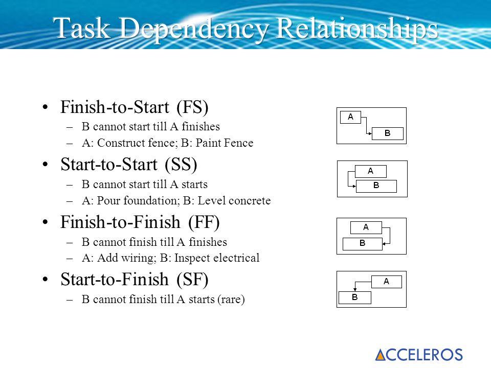 Task Dependency Relationships