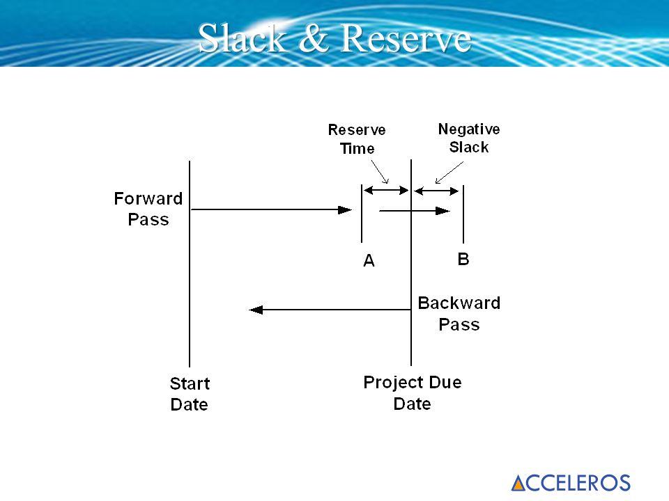 Slack & Reserve