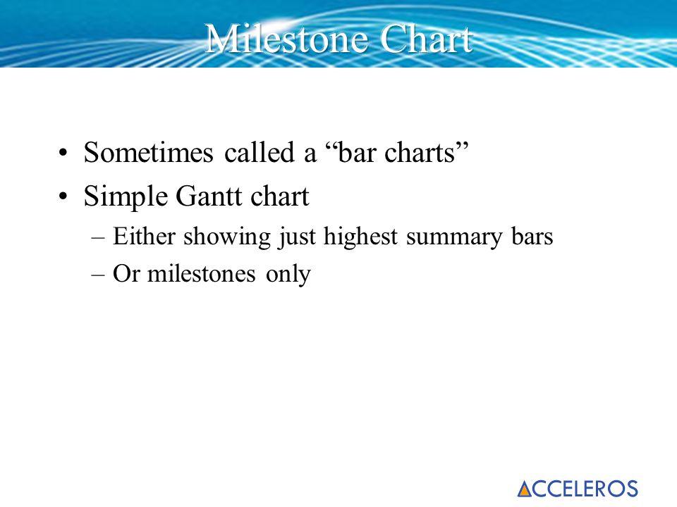 Milestone Chart Sometimes called a bar charts Simple Gantt chart
