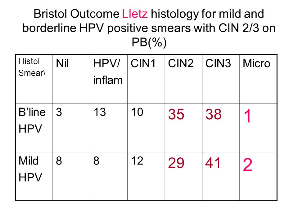 Bristol Outcome Lletz histology for mild and borderline HPV positive smears with CIN 2/3 on PB(%)