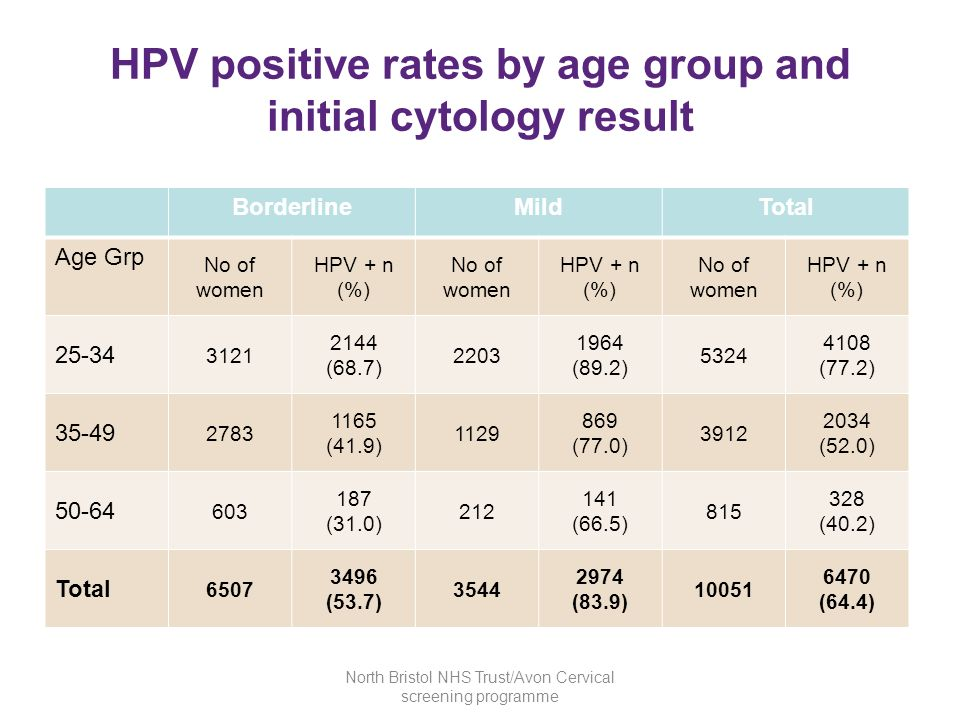 HPV positive rates by age group and initial cytology result