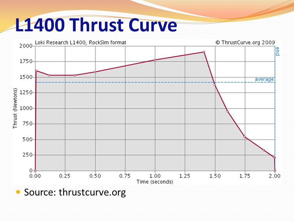 L1400 Thrust Curve Source: thrustcurve.org