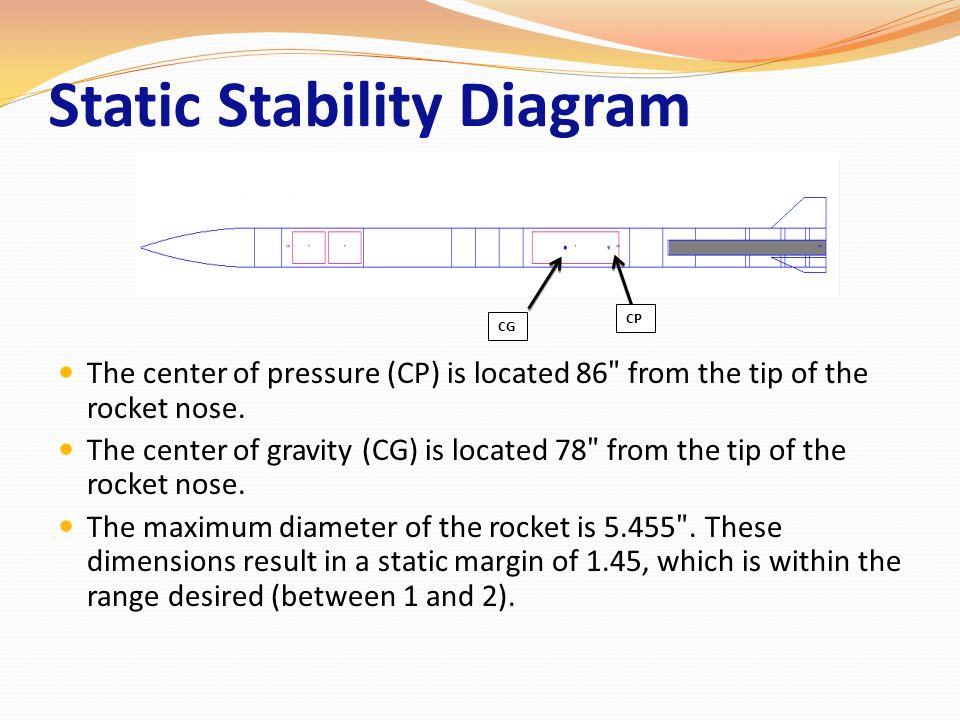 Static Stability Diagram