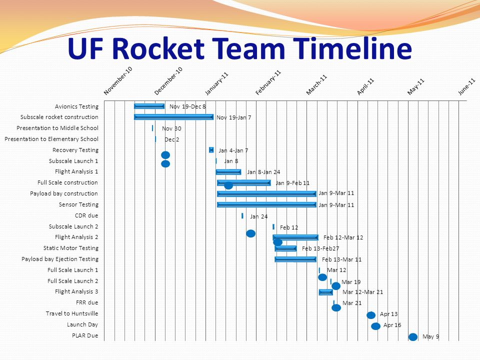 UF Rocket Team Timeline