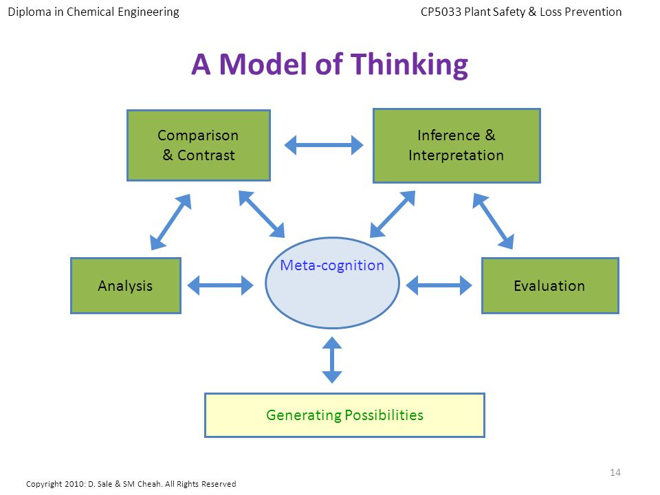 A Model of Thinking Meta-cognition Comparison & Contrast Inference &