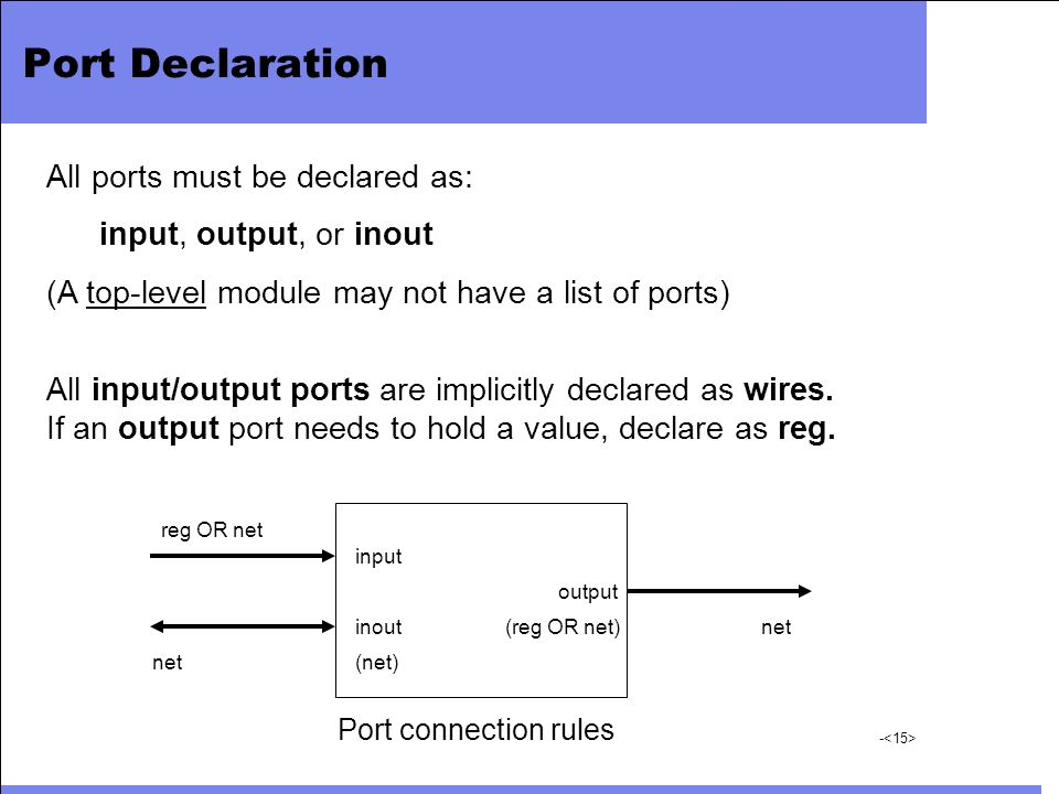 Port Declaration All ports must be declared as: