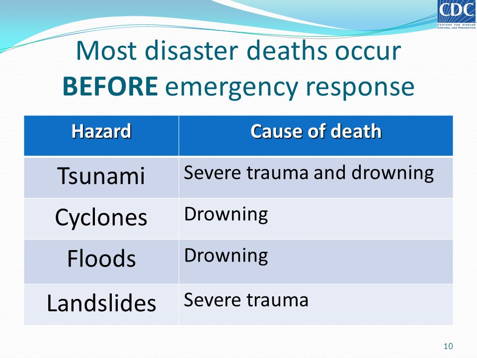 Most disaster deaths occur BEFORE emergency response