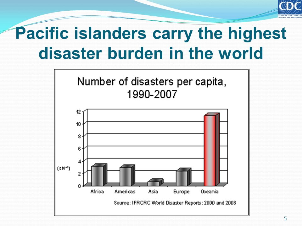 Pacific islanders carry the highest disaster burden in the world