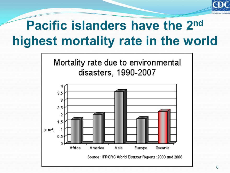 Pacific islanders have the 2nd highest mortality rate in the world