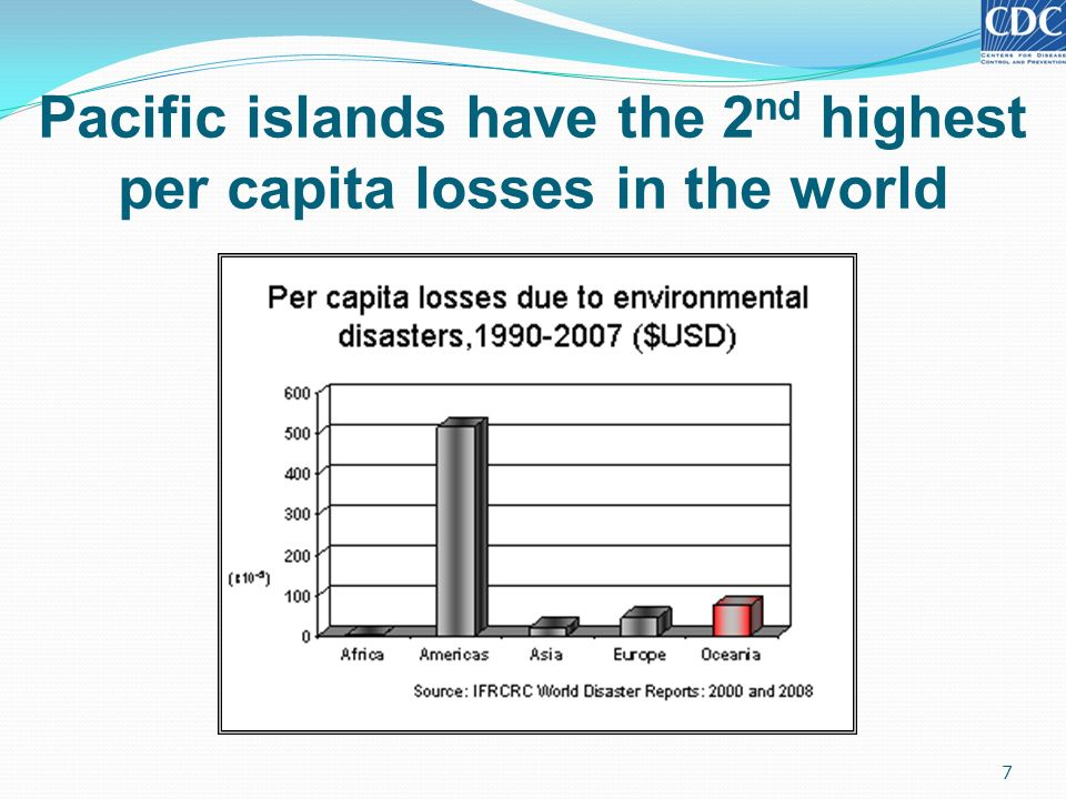 Pacific islands have the 2nd highest per capita losses in the world