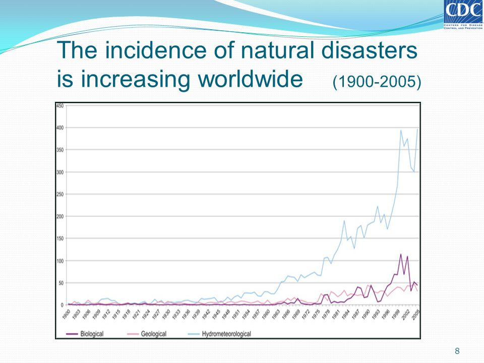 The incidence of natural disasters is increasing worldwide (1900-2005)