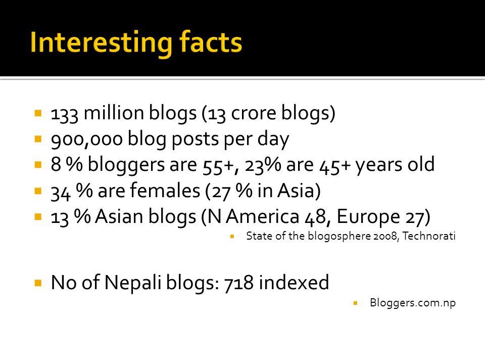 Interesting facts 133 million blogs (13 crore blogs)