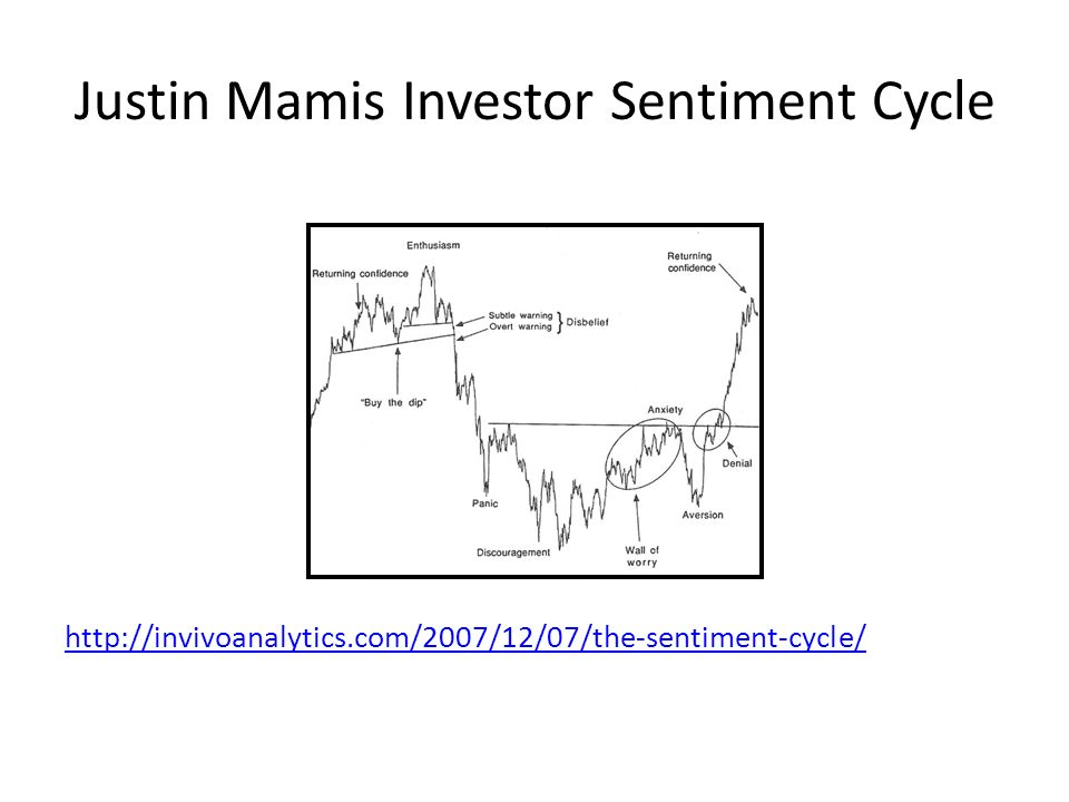 Justin Mamis Investor Sentiment Cycle