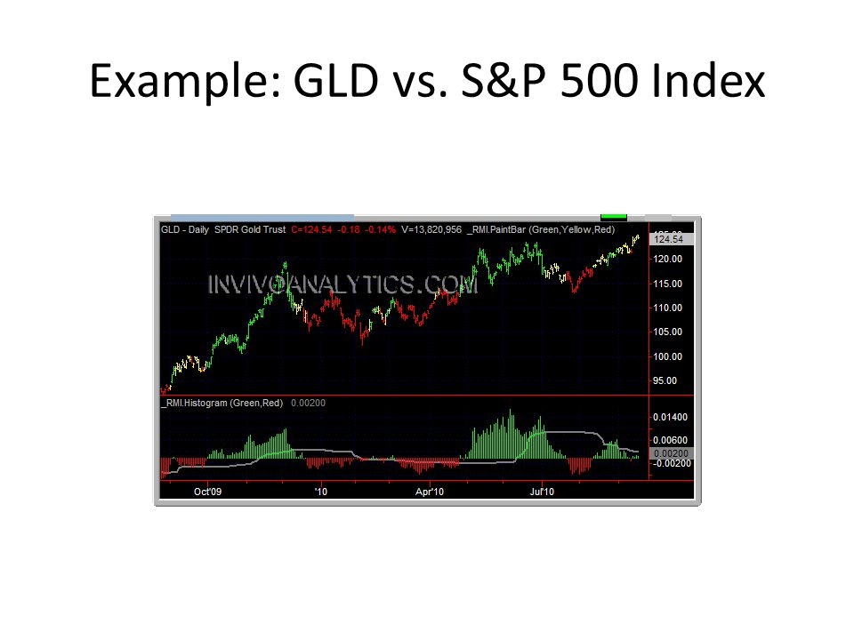 Example: GLD vs. S&P 500 Index