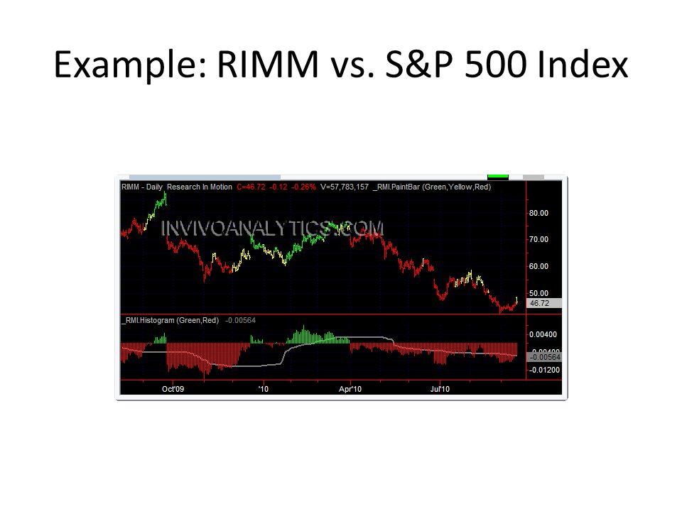 Example: RIMM vs. S&P 500 Index