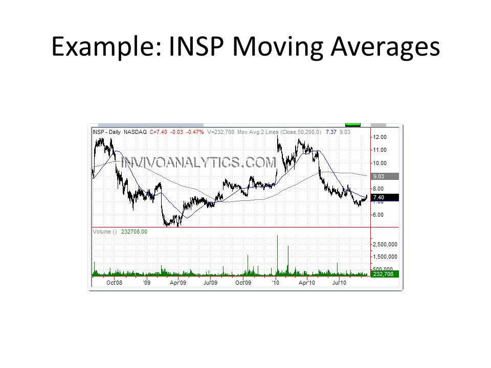 Example: INSP Moving Averages