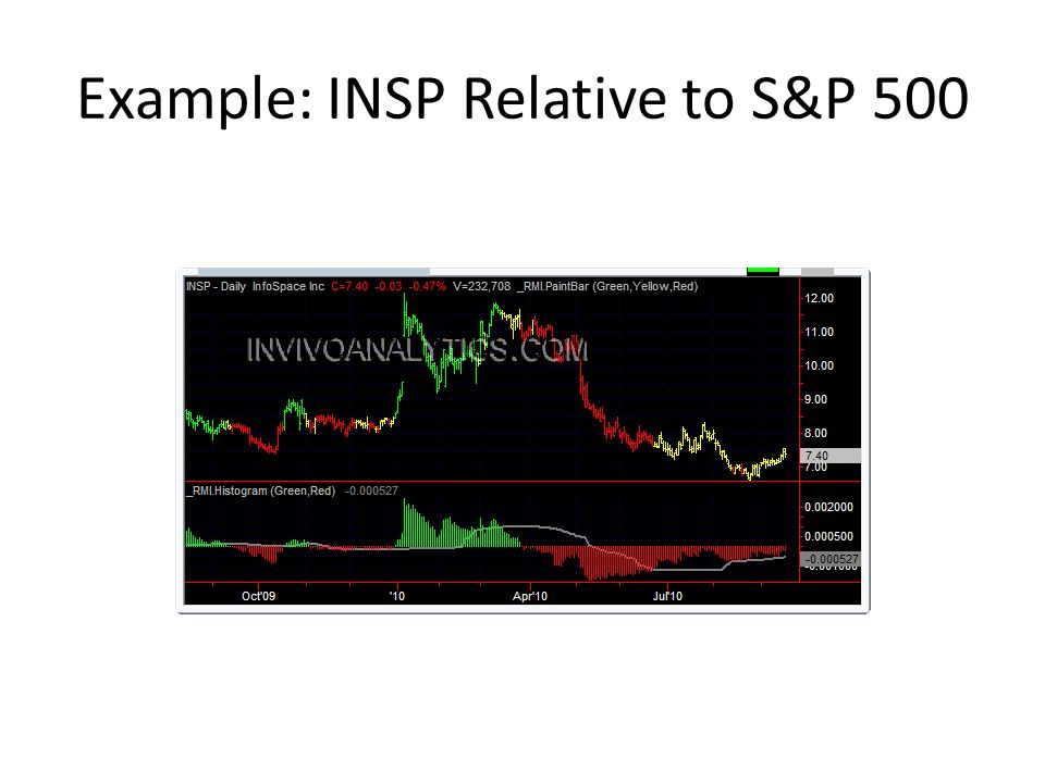 Example: INSP Relative to S&P 500