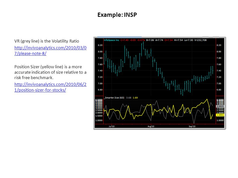 Example: INSP VR (grey line) is the Volatility Ratio